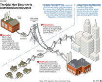 electric-grid-diagrm
